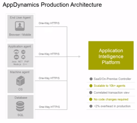 AppDynamics Training on Production Architechture