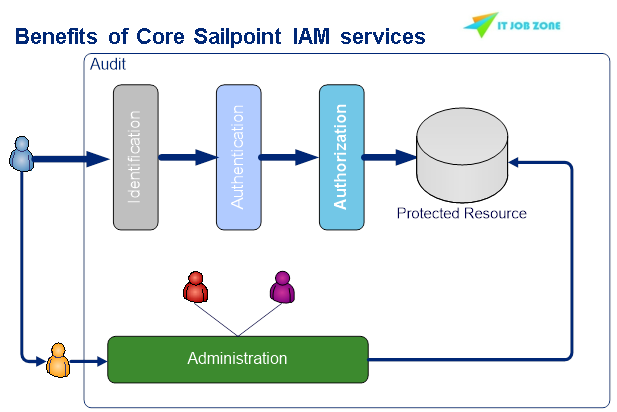Sailpoint Online Training on Benefits of Core Sailpoint IAM Services