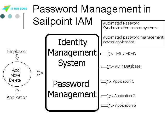 Sailpoint Online Blog on Password Management